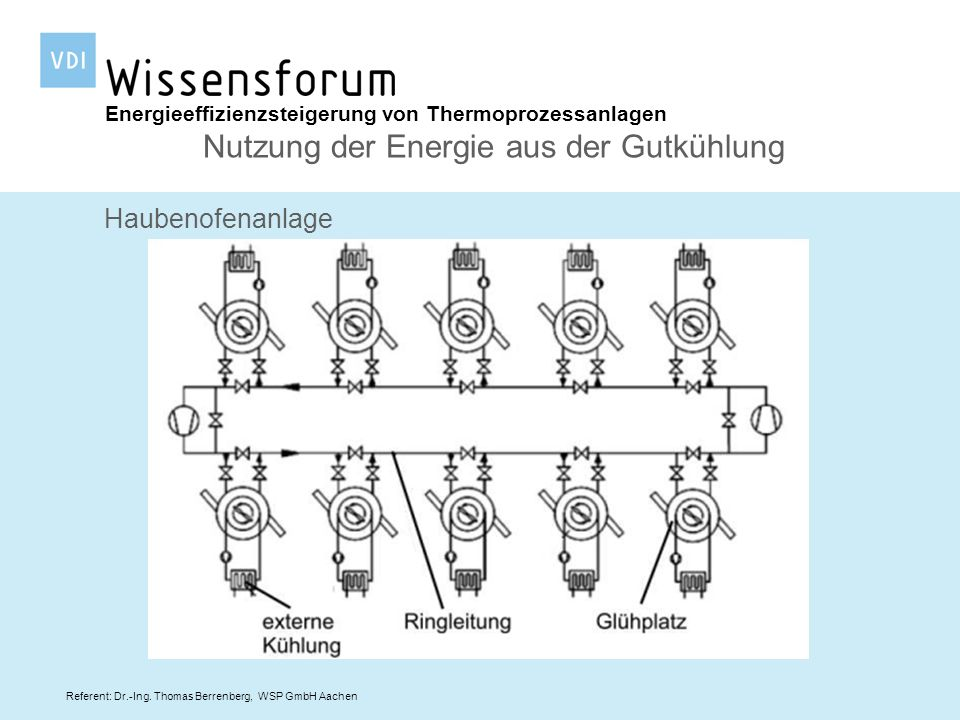 Referent: Dr.-Ing. Thomas Berrenberg, WSP GmbH Aachen Energieeffizienzsteigerung von Thermoprozessanlagen Nutzung der Energie aus der Gutkühlung Haube