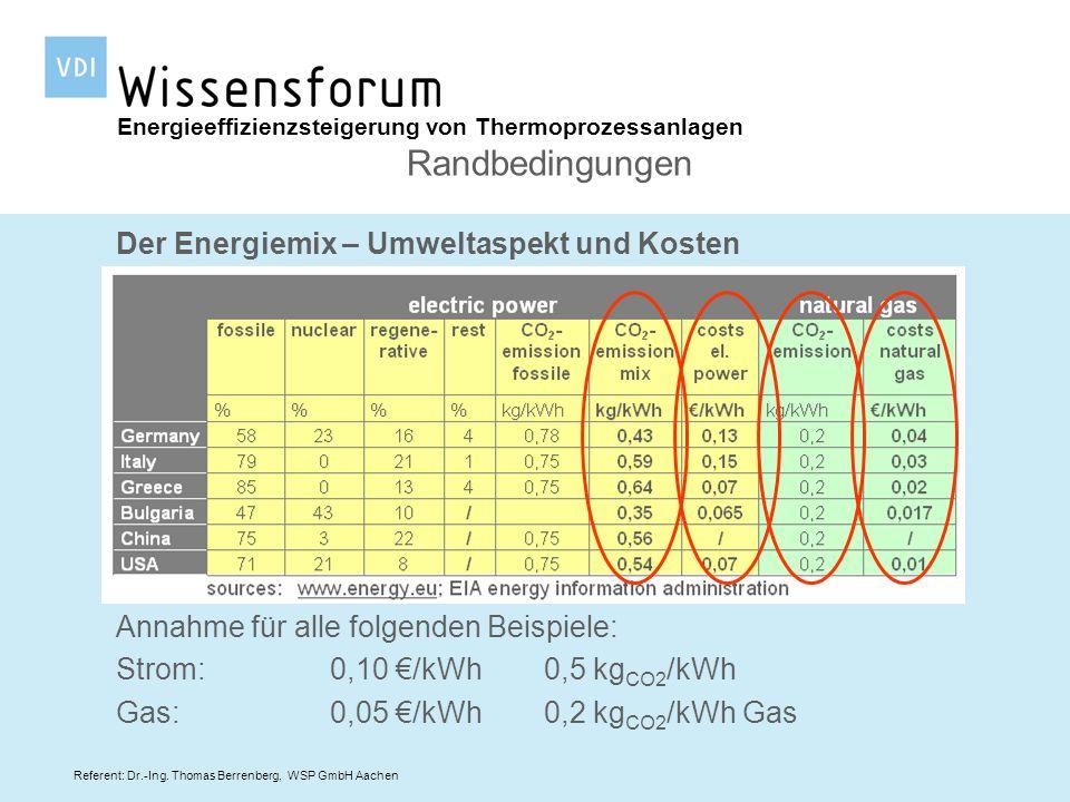 Referent: Dr.-Ing. Thomas Berrenberg, WSP GmbH Aachen Der Energiemix – Umweltaspekt und Kosten Energieeffizienzsteigerung von Thermoprozessanlagen Ran