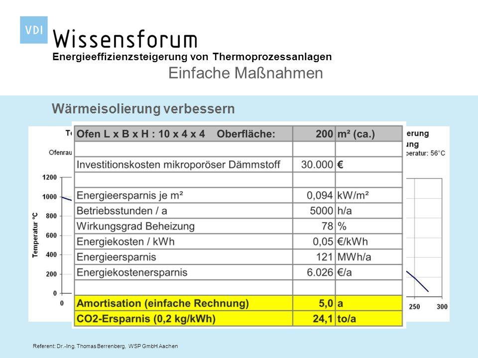 Referent: Dr.-Ing. Thomas Berrenberg, WSP GmbH Aachen Wärmeisolierung verbessern Energieeffizienzsteigerung von Thermoprozessanlagen Einfache Maßnahme
