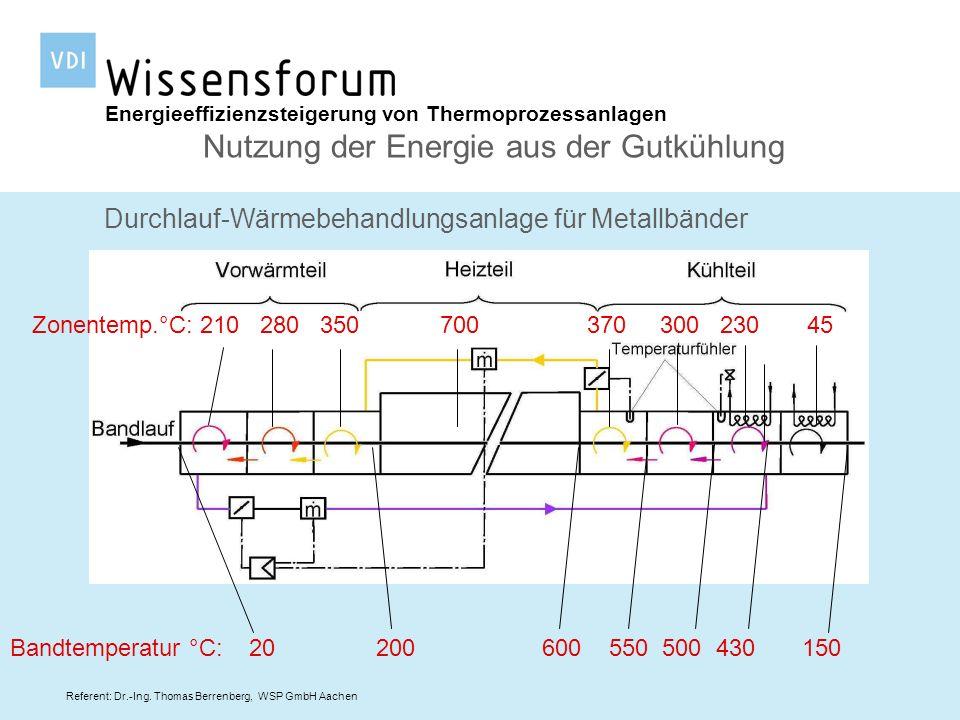 Referent: Dr.-Ing. Thomas Berrenberg, WSP GmbH Aachen Energieeffizienzsteigerung von Thermoprozessanlagen Nutzung der Energie aus der Gutkühlung Durch