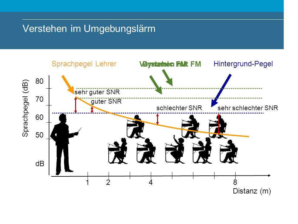 Verstehen im Umgebungslärm 80 70 60 50 dB 1248 Sprachpegel Lehrer Hintergrund-Pegel guter SNR schlechter SNRsehr schlechter SNR sehr guter SNR Distanz