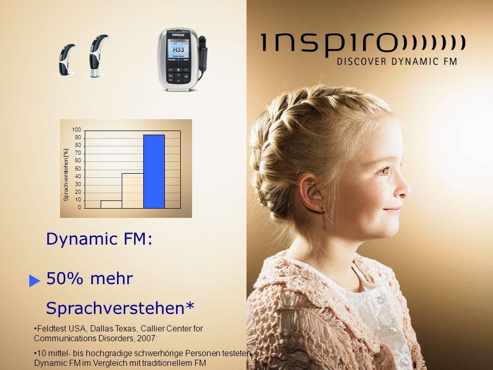 Dynamic FM: 50% mehr Sprachverstehen* 0 10 20 30 40 50 60 70 80 90 100 Sprachverstehen [%] Feldtest USA, Dallas Texas, Callier Center for Communicatio