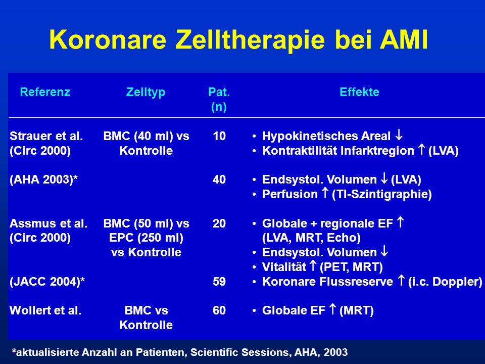 Koronare Zelltherapie bei AMI Referenz Strauer et al. (Circ 2000) (AHA 2003)* Assmus et al. (Circ 2000) (JACC 2004)* Wollert et al. Zelltyp BMC (40 ml