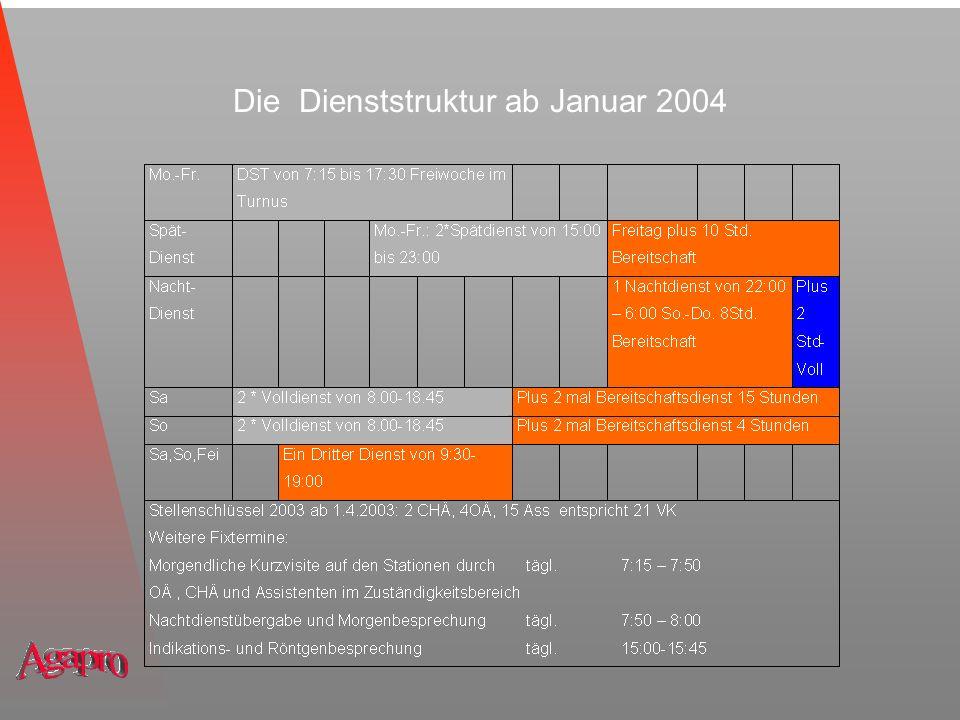 Weitere Strukturänderungen (1) Notfall-Ambulanz: zwei Fachärztinnen in Teilzeit von 8:00 bis 16:00 im wöchentlichen Wechsel versorgt Aufnahmeeinheit:für stationäre Patienten (Montag bis Donnerstag besetzt).