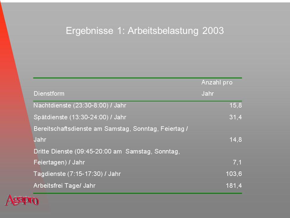 Ergebnisse 2: Einkommen, Personalbudget Monatl.