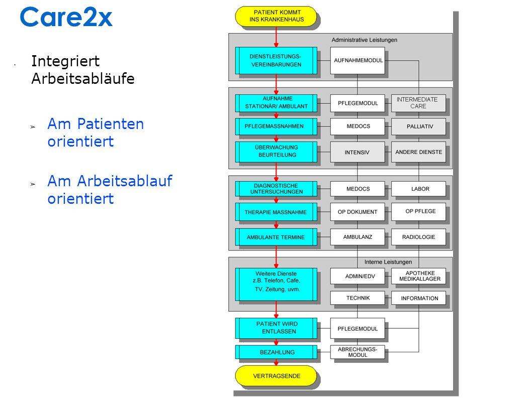 Integriert Arbeitsabläufe Am Patienten orientiert Am Arbeitsablauf orientiert Care2x