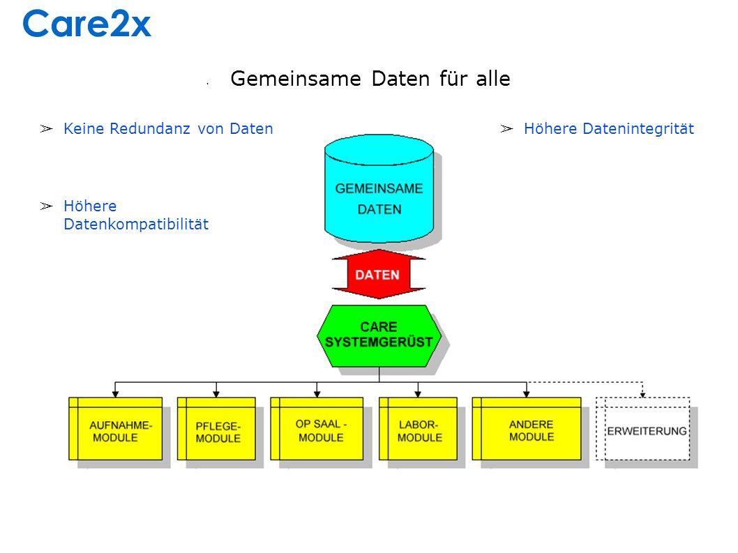 DRG-Modul (ICD & OPS/ICPM)