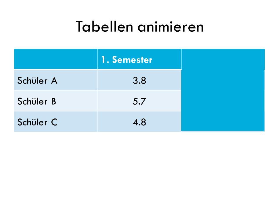 Tabellen animieren 1. Semester2. Semester Schüler A3.84.2 Schüler B5.75.6 Schüler C4.84.5