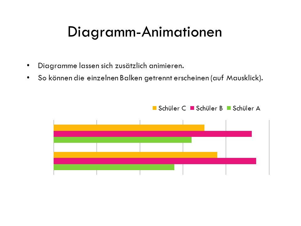 Diagramm-Animationen Diagramme lassen sich zusätzlich animieren.