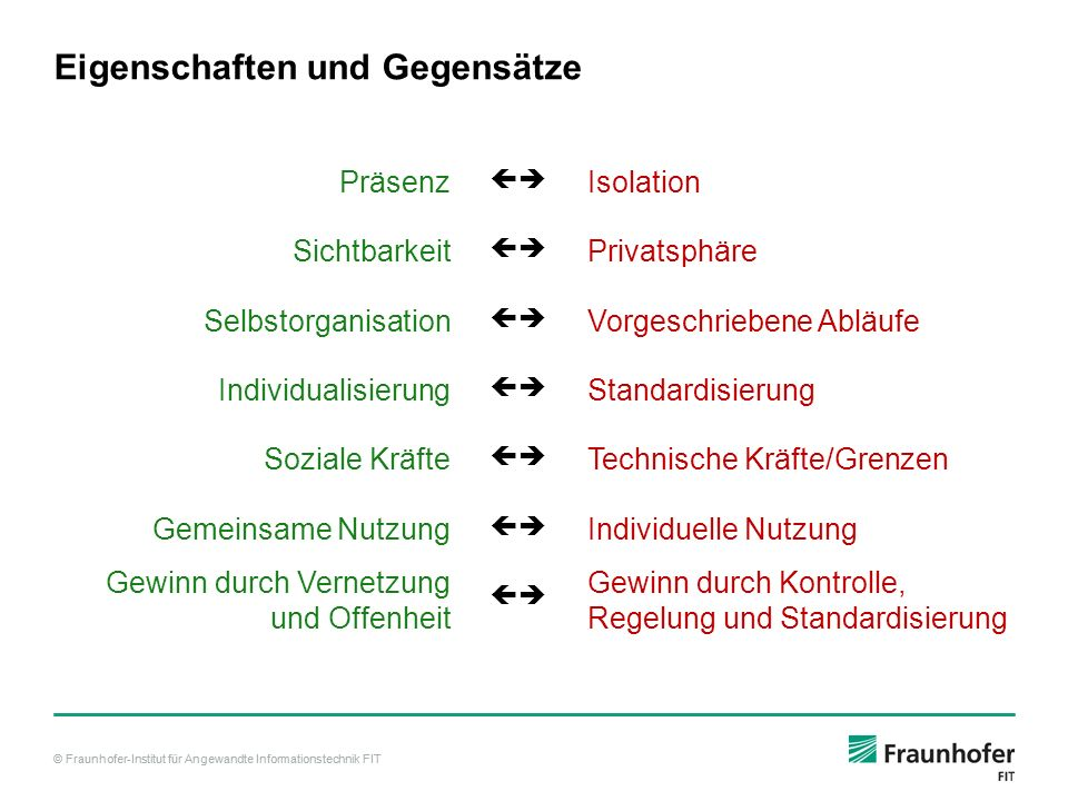 © Fraunhofer-Institut für Angewandte Informationstechnik FIT Unterschied Groupware – Social Software (angelehnt an Koch 2008, erweitert) GroupwareSocial Software Group oriented communicationPerson/self oriented communication Symmetric Group membersAsymmetric follower networks Receiver is addressedSender makes a statement We centricMe centric Top down implementation, enforced participation Bottom up and voluntary participation Pre-planned cooperationsCo-evolving conventions TaxonomyFolksonomy Small number of users for a limited time (project) Large number of users with no project limitation ZugriffsrechteTransparenz