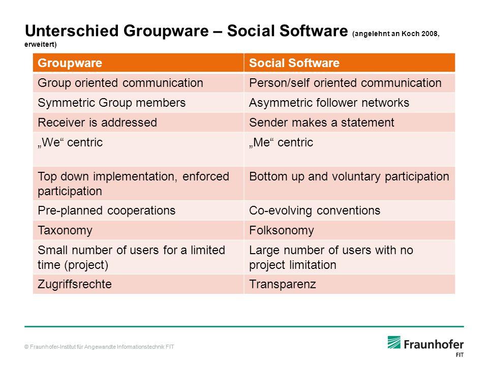 © Fraunhofer-Institut für Angewandte Informationstechnik FIT Unterschied Groupware – Social Software (angelehnt an Koch 2008, erweitert) GroupwareSoci