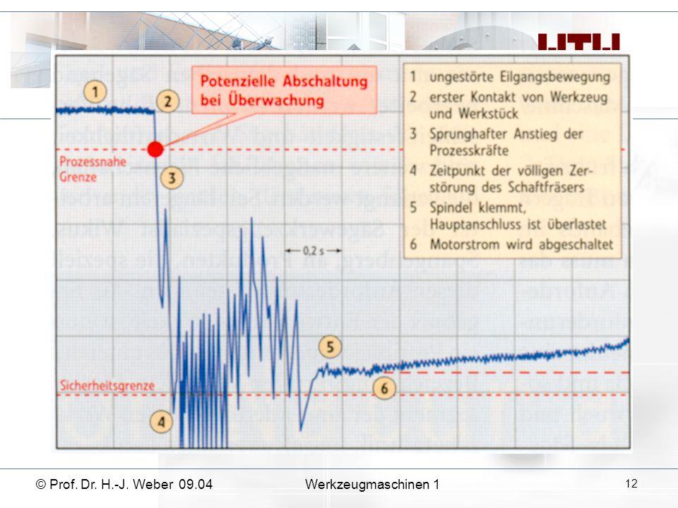 © Prof. Dr. H.-J. Weber 09.04Werkzeugmaschinen 1 12