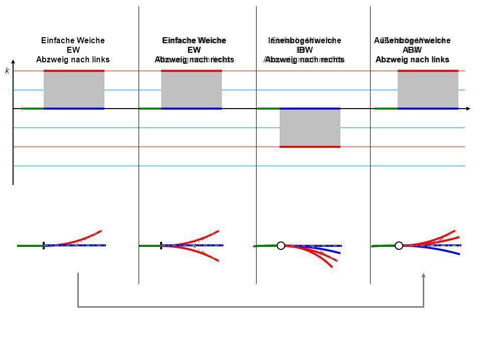 Einfache Weiche EW 500 Abzweig nach links Einfache Weiche EW 500 Abzweig nach rechts Innenbogenweiche IBW 500 Abzweig nach rechts Außenbogenweiche ABW 500 Abzweig nach links Beispiel: EW 500 r geg = r S = Gerade r Z = 500 m Beispiel: EW 500 r geg = r S = Gerade r Z = -500 m Beispiel: IBW 500 r geg = r S -1000 m r Z -333 m Beispiel: ABW 500 r geg = r S -1000 m r Z 1000 m 2 1 0 -2 -3 Δk = 2