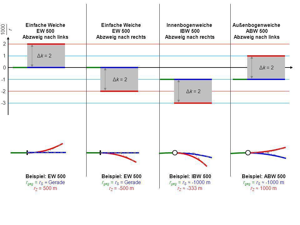 Einfache Weiche EW 500 Abzweig nach links Einfache Weiche EW 500 Abzweig nach rechts Innenbogenweiche IBW 500 Abzweig nach rechts Außenbogenweiche ABW