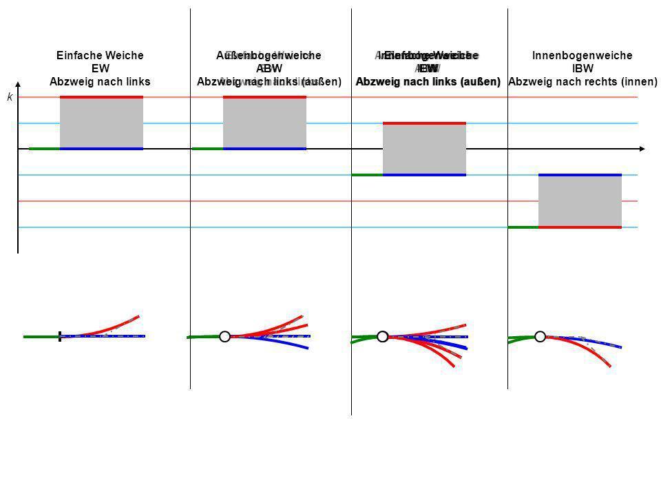 Einfache Weiche EW 500 Abzweig nach links Beispiel: EW 500 r geg = r S = Gerade r Z = 500 m Beispiel: ABW 500 r geg = r S -1000 m r Z 1000 m 2 1 0 -2 -3 Δk = 2 Außenbogenweiche ABW Abzweig nach links (außen) Beispiel: IBW 500 r geg = r S -1000 m r Z -333 m Δk = 2 Innenbogenweiche IBW Abzweig nach rechts (innen) Beispiel: IBW 500 r S -1000 m r geg = r Z -333 m Δk = 2 Innenbogenweiche IBW Abzweig nach links (außen)