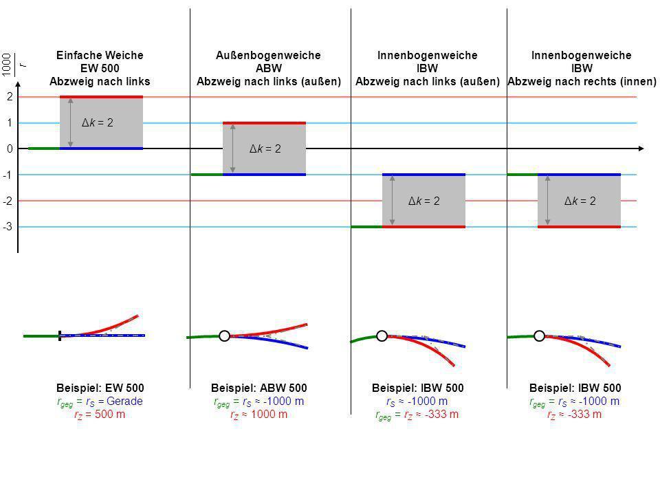 ABW mit gleich verteiltem Krümmungssprung (bezogen spiegelgleich) ABW mit individuell ver- teiltem Krümmungssprung ABW mit individuell ver- teiltem Krümmungssprung ABW mit gleich verteiltem Krümmungssprung (bezogen spiegelgleich) ABW mit gleich verteiltem Krümmungssprung (symmetrische ABW) Einfache Weiche (EW) Abzweig nach rechts ABW mit individuell ver- teiltem Krümmungssprung k