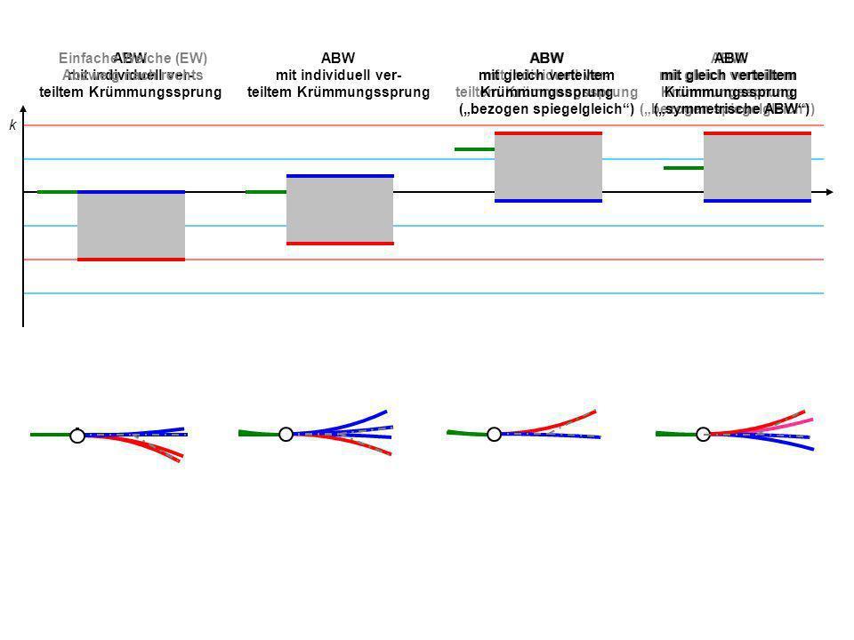 ABW mit gleich verteiltem Krümmungssprung (bezogen spiegelgleich) ABW mit individuell ver- teiltem Krümmungssprung ABW mit individuell ver- teiltem Kr