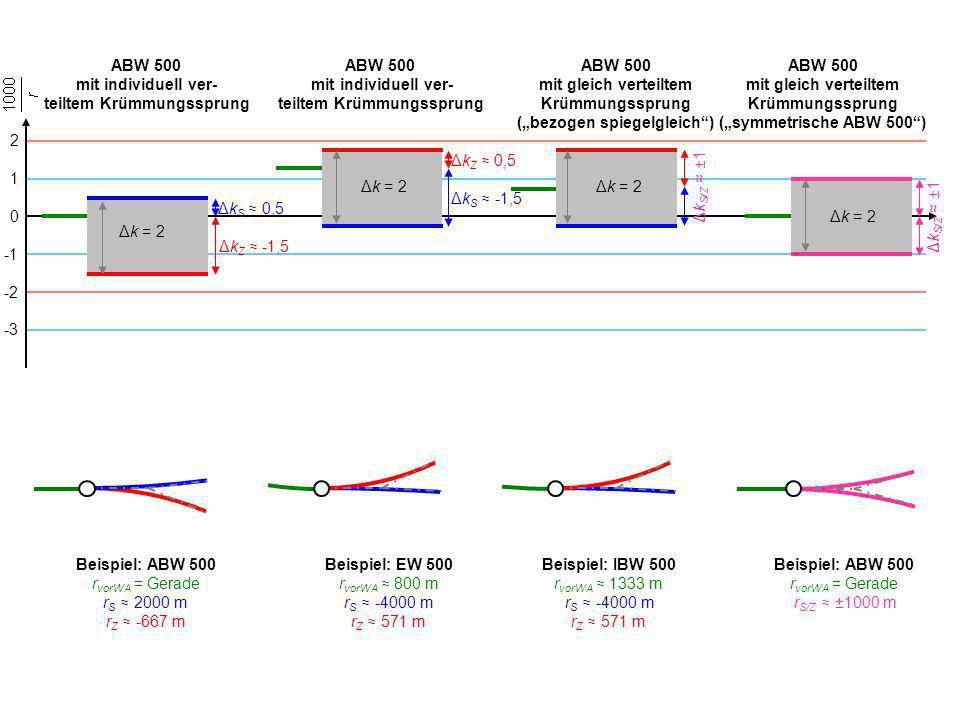 ABW 500 mit individuell ver- teiltem Krümmungssprung ABW 500 mit individuell ver- teiltem Krümmungssprung ABW 500 mit gleich verteiltem Krümmungssprun
