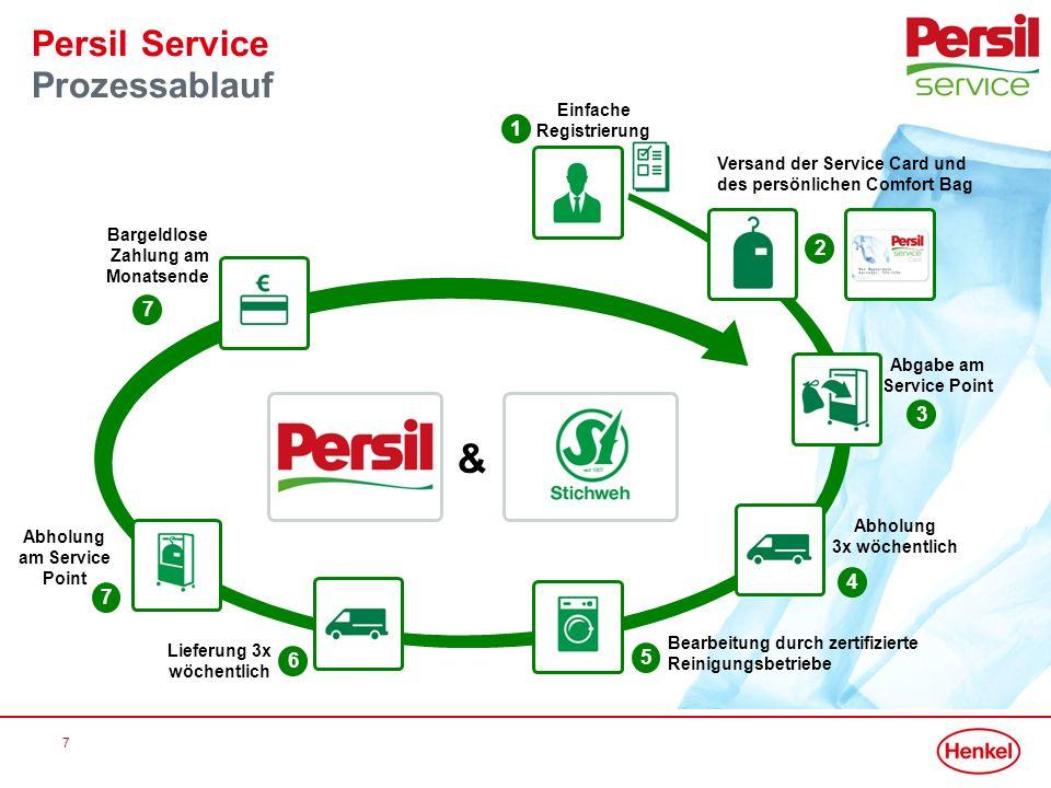 7 Persil Service Prozessablauf Abholung 3x wöchentlich Abholung am Service Point Abgabe am Service Point Einfache Registrierung & 1 Versand der Servic