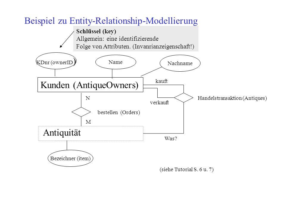 Beispiel zu Entity-Relationship-Modellierung Kunden (AntiqueOwners) Antiquität bestellen (Orders) N M KDnr (ownerID ) Name Nachname Bezeichner (item)