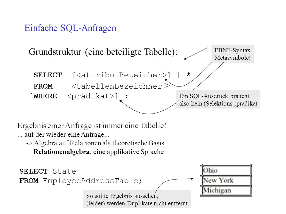 Einfache SQL-Anfragen Grundstruktur (eine beteiligte Tabelle): SELECT [ ]   * FROM [WHERE ] ; EBNF-Syntax Metasymbole! Ein SQL-Ausdruck braucht also k