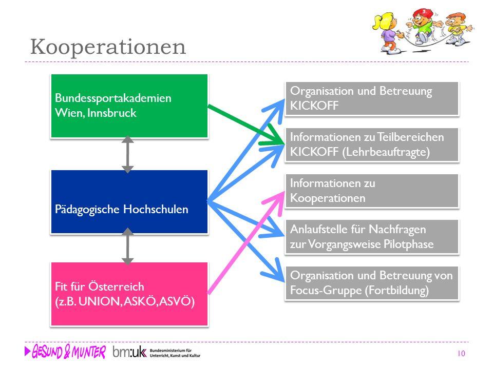 10 Kooperationen Fit für Österreich (z.B. UNION, ASKÖ, ASVÖ) Fit für Österreich (z.B. UNION, ASKÖ, ASVÖ) Bundessportakademien Wien, Innsbruck Bundessp
