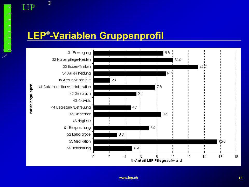 www.lep.ch12 LEP ® -Variablen Gruppenprofil