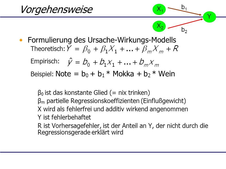 Vorgehensweise Formulierung des Ursache-Wirkungs-Modells Theoretisch: Empirisch: Beispiel: Note = b 0 + b 1 * Mokka + b 2 * Wein β 0 ist das konstante