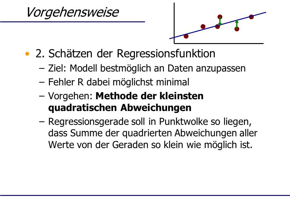 Vorgehensweise 2. Schätzen der Regressionsfunktion –Ziel: Modell bestmöglich an Daten anzupassen –Fehler R dabei möglichst minimal –Vorgehen: Methode
