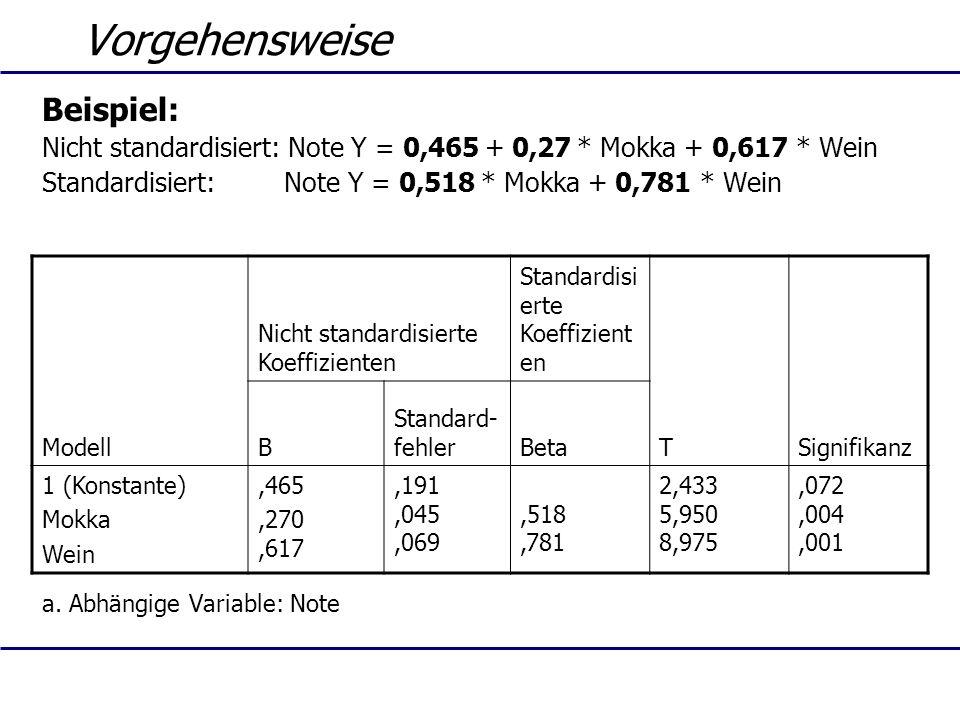 Vorgehensweise Beispiel: Nicht standardisiert: Note Y = 0,465 + 0,27 * Mokka + 0,617 * Wein Standardisiert: Note Y = 0,518 * Mokka + 0,781 * Wein a. A