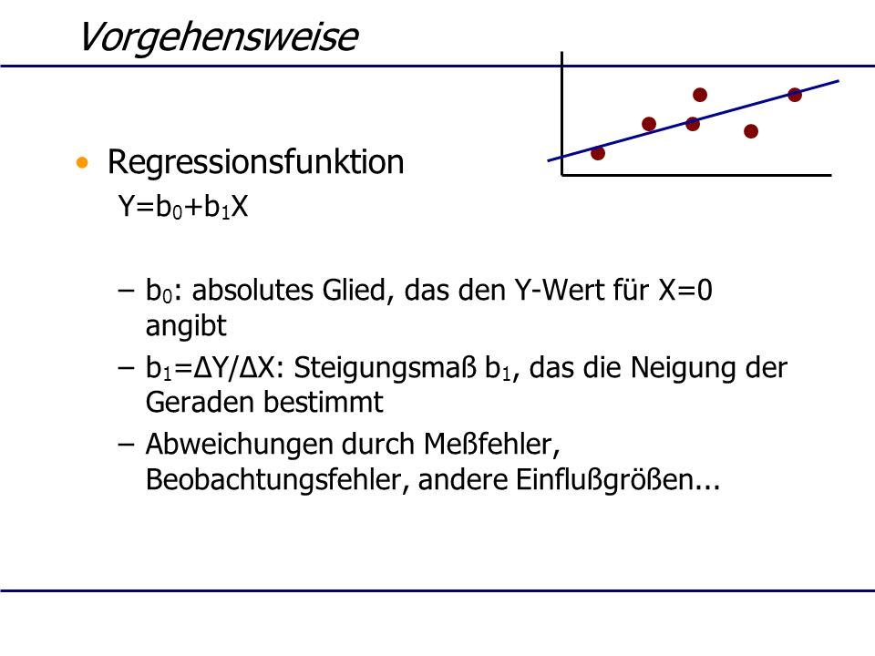 Vorgehensweise Regressionsfunktion Y=b 0 +b 1 X –b 0 : absolutes Glied, das den Y-Wert für X=0 angibt –b 1 =ΔY/ΔX: Steigungsmaß b 1, das die Neigung d