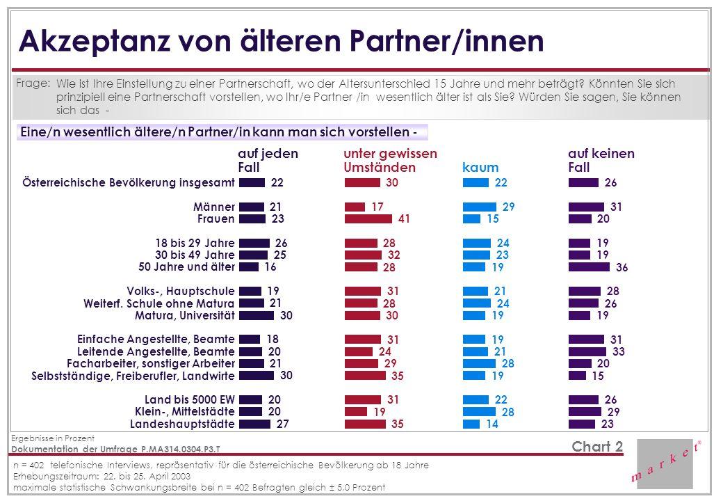 Akzeptanz von älteren Partner/innen Frage: Wie ist Ihre Einstellung zu einer Partnerschaft, wo der Altersunterschied 15 Jahre und mehr beträgt? Könnte