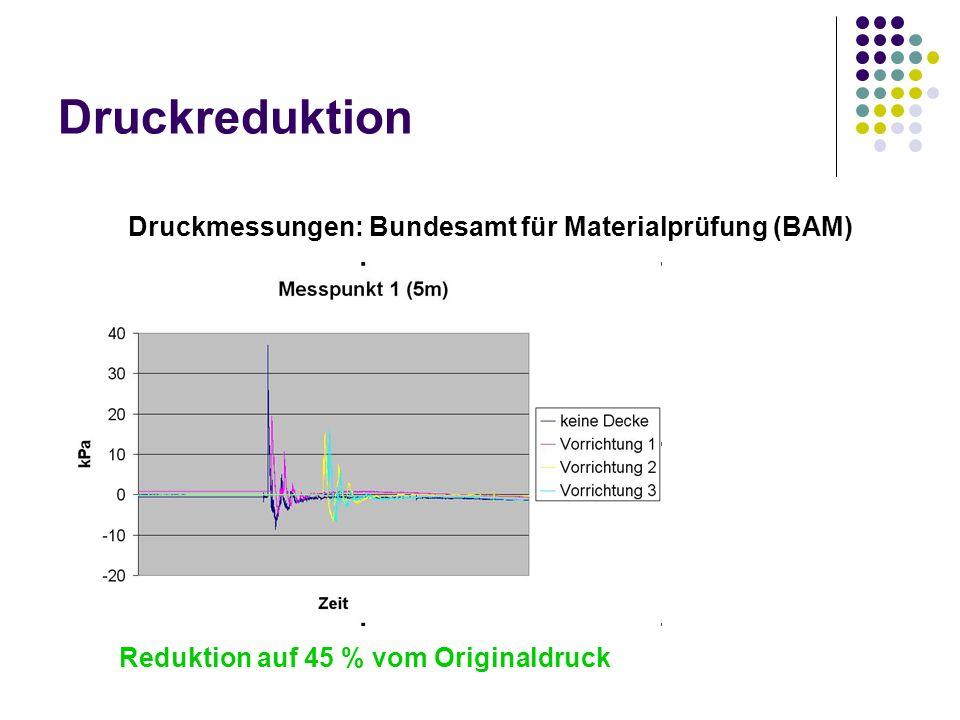 Druckreduktion Druckmessungen: Bundesamt für Materialprüfung (BAM) Reduktion auf 45 % vom Originaldruck