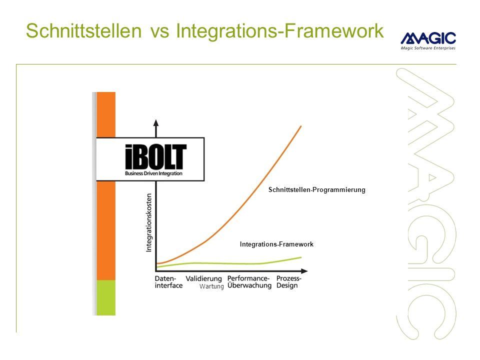Schnittstellen vs Integrations-Framework Schnittstellen-Programmierung Integrations-Framework Wartung