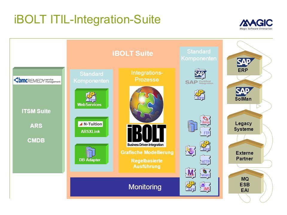 iBOLT Suite Integrations- Prozesse Grafische Modellierung Regelbasierte Ausführung iBOLT ITIL-Integration-Suite Standard Komponenten ARSXLink WebServices DB Adapter Externe Partner ERP SolMan Legacy Systeme MQ ESB EAI Monitoring ITSM Suite ARS CMDB Standard Komponenten