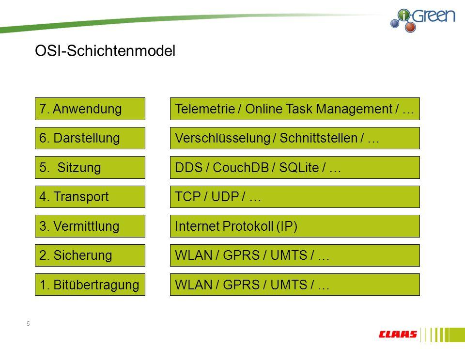 OSI-Schichtenmodel 5 4.Transport 5. Sitzung 6. Darstellung 7.