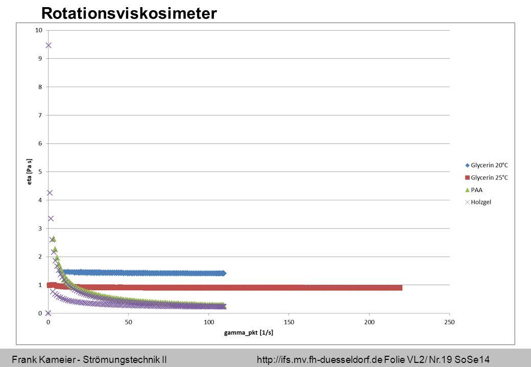Frank Kameier - Strömungstechnik II http://ifs.mv.fh-duesseldorf.de Folie VL2/ Nr.19 SoSe14 Rotationsviskosimeter