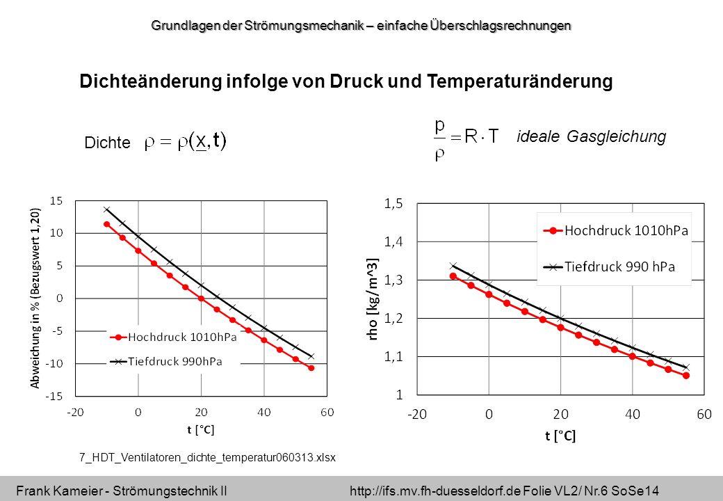 Frank Kameier - Strömungstechnik II http://ifs.mv.fh-duesseldorf.de Folie VL2/ Nr.6 SoSe14 Dichte ideale Gasgleichung Dichteänderung infolge von Druck und Temperaturänderung Grundlagen der Strömungsmechanik – einfache Überschlagsrechnungen 7_HDT_Ventilatoren_dichte_temperatur060313.xlsx