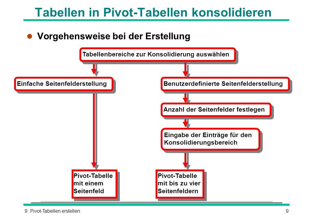 9. Pivot-Tabellen erstellen9 Tabellen in Pivot-Tabellen konsolidieren l Vorgehensweise bei der Erstellung Tabellenbereiche zur Konsolidierung auswähle
