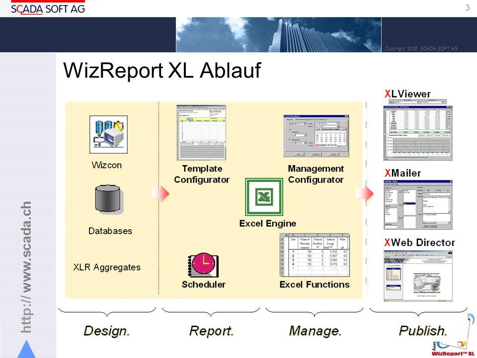 http:// www.scada.ch 3 Copyright 2005 SCADA SOFT AG WizReport XL Ablauf