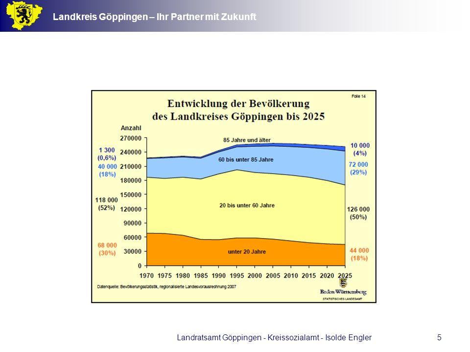 Landkreis Göppingen – Ihr Partner mit Zukunft Landratsamt Göppingen - Kreissozialamt - Isolde Engler16 Risiken des langen und sehr langen Lebens Risiko 1: Mobilitätsverlust