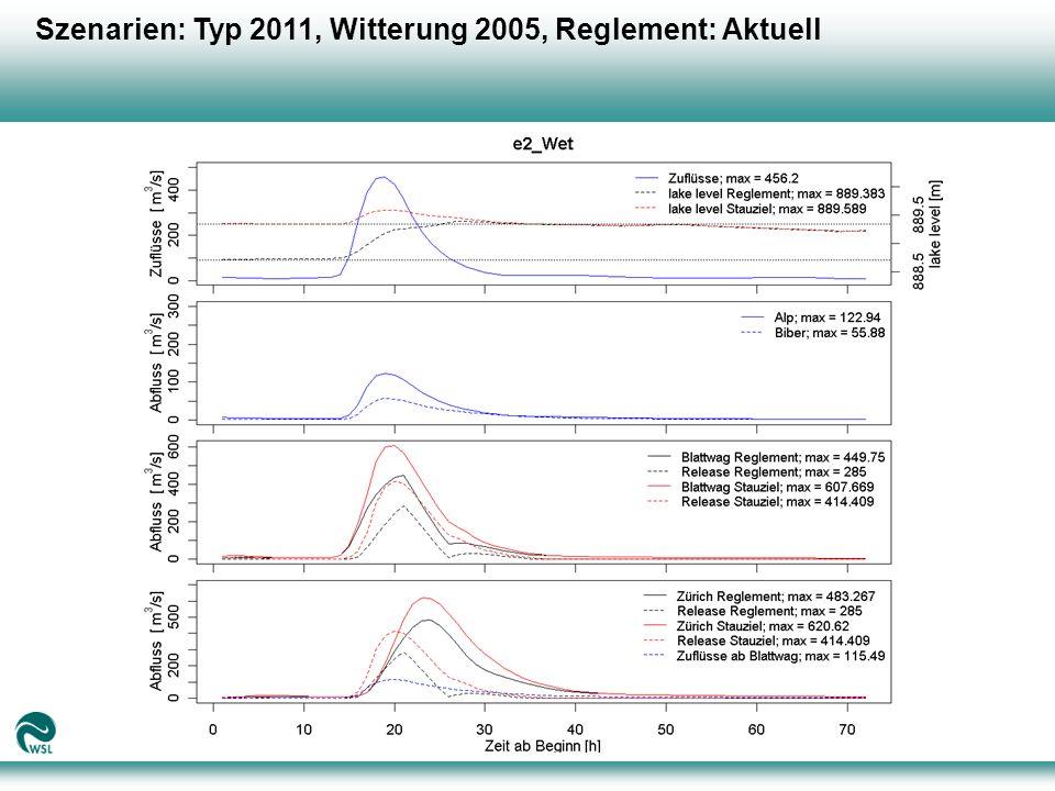Szenarien: Typ 2011, Witterung 2005, Reglement: Aktuell
