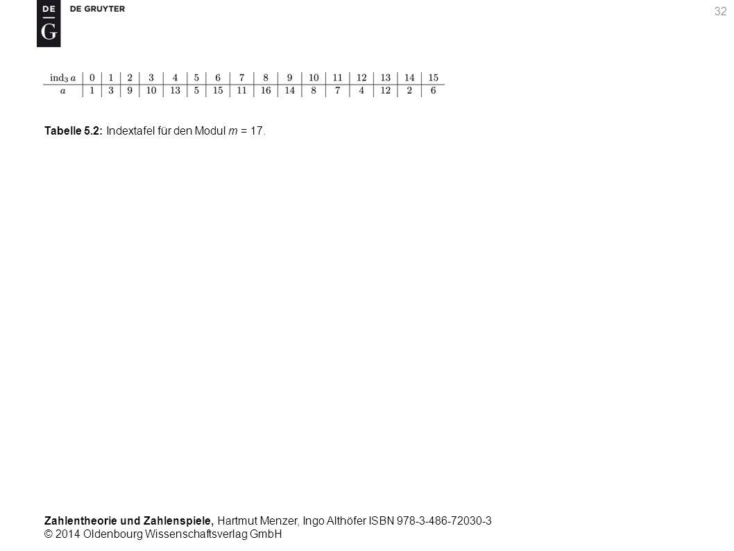 Zahlentheorie und Zahlenspiele, Hartmut Menzer, Ingo Althöfer ISBN 978-3-486-72030-3 © 2014 Oldenbourg Wissenschaftsverlag GmbH 32 Tabelle 5.2: Indext