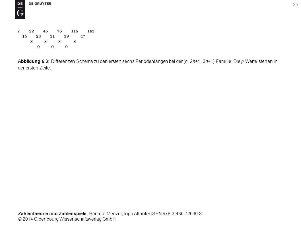 Zahlentheorie und Zahlenspiele, Hartmut Menzer, Ingo Althöfer ISBN 978-3-486-72030-3 © 2014 Oldenbourg Wissenschaftsverlag GmbH 35 Abbildung 6.3: Diff