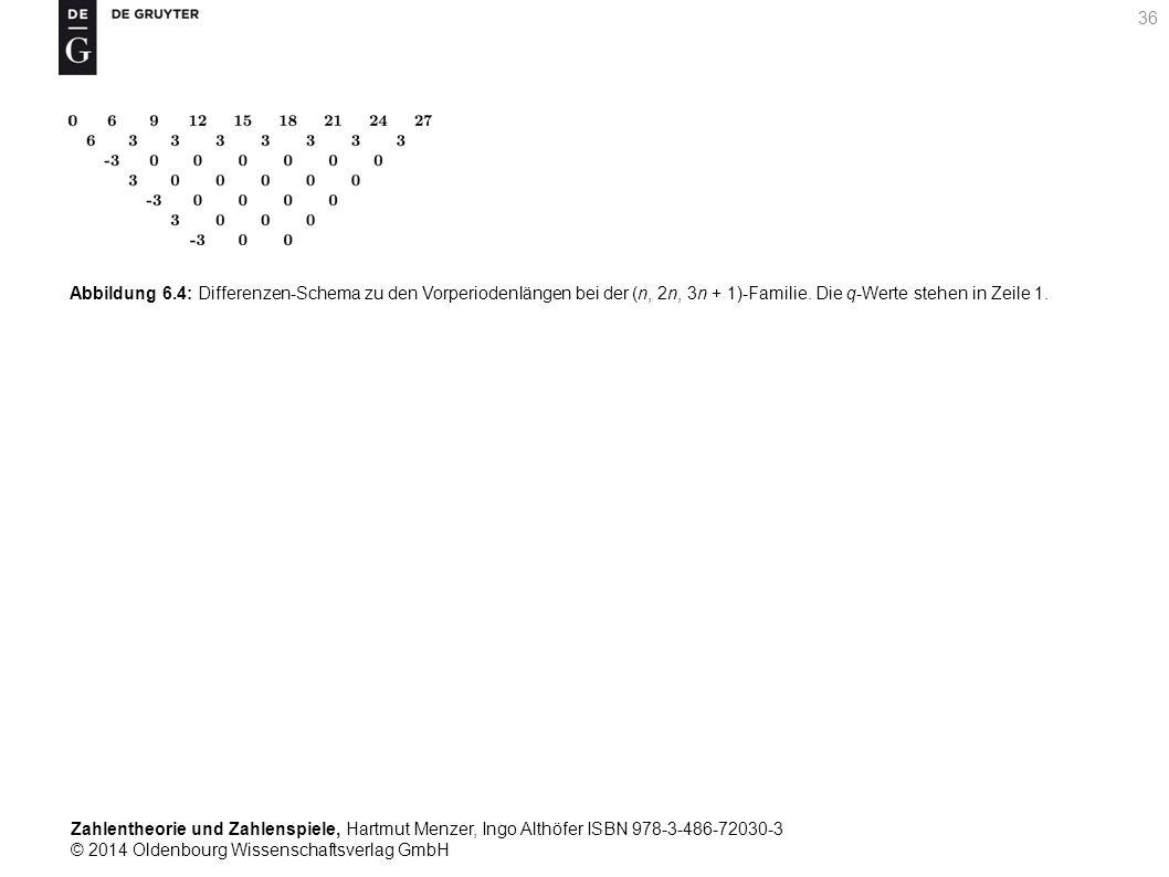 Zahlentheorie und Zahlenspiele, Hartmut Menzer, Ingo Althöfer ISBN 978-3-486-72030-3 © 2014 Oldenbourg Wissenschaftsverlag GmbH 36 Abbildung 6.4: Diff