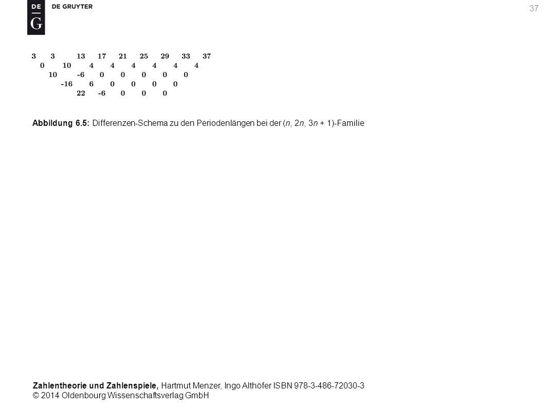Zahlentheorie und Zahlenspiele, Hartmut Menzer, Ingo Althöfer ISBN 978-3-486-72030-3 © 2014 Oldenbourg Wissenschaftsverlag GmbH 37 Abbildung 6.5: Diff