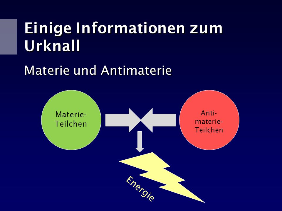 Einige Informationen zum Urknall Materie und Antimaterie Anti- materie- Teilchen Materie- Teilchen Energie