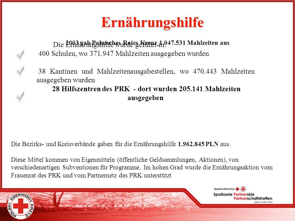 Ernährungshilfe 2003 gab Polnisches Rotes Kreuz 1.047.531 Mahlzeiten aus Die Ernährungshilfe wurde geführt in: 400 Schulen, wo 371.947 Mahlzeiten ausg