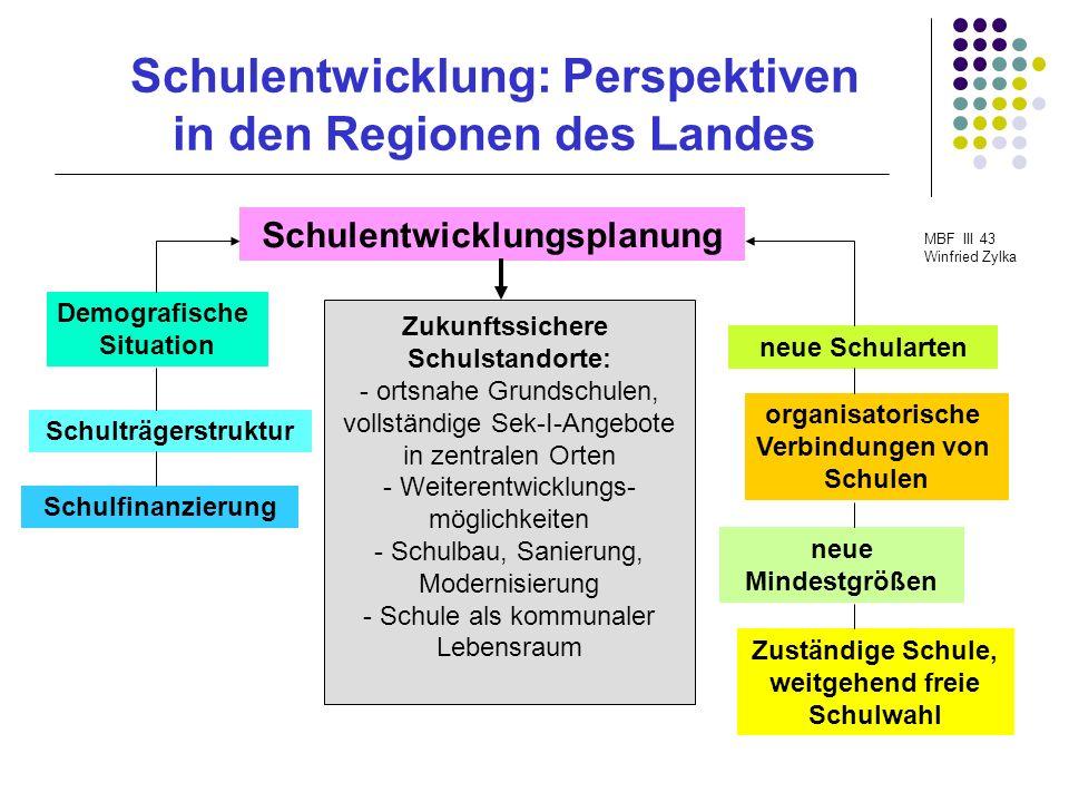 Schulentwicklung: Perspektiven in den Regionen des Landes MBF III 43 Winfried Zylka Schulentwicklungsplanung Ziel: wohnortnahes umfassendes Schulangebot sichern Schulentwicklungsplanung ist wie bisher Aufgabe der Schulträger (§ 48 Abs.