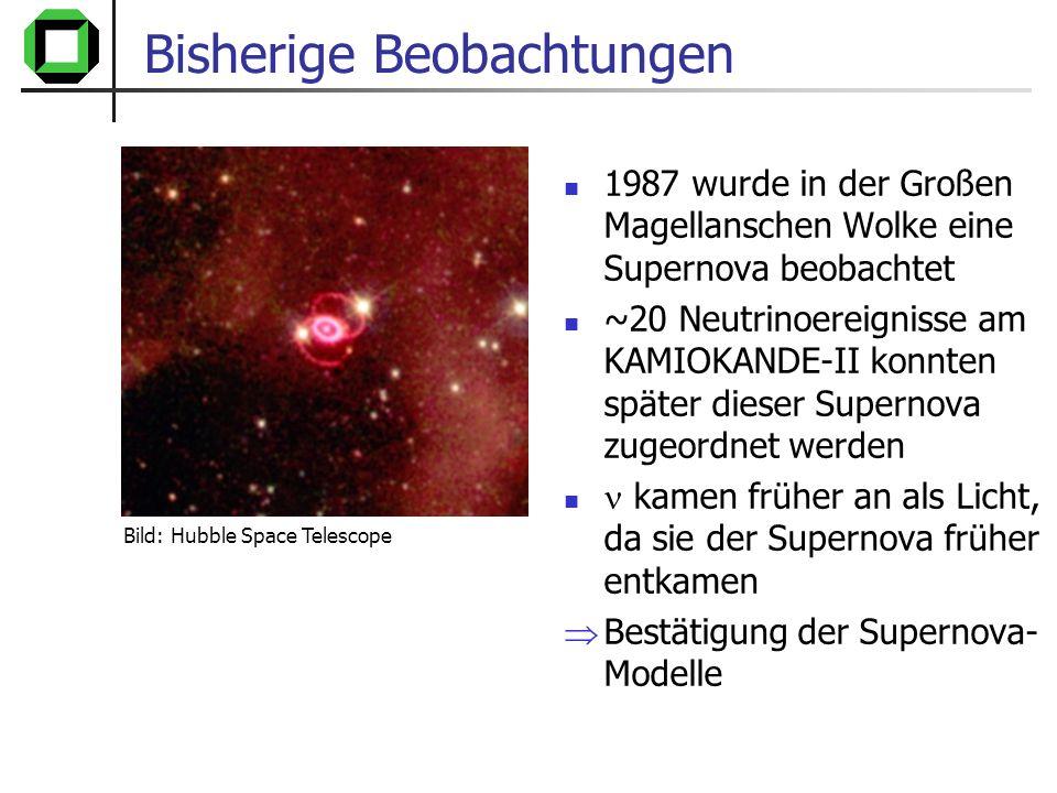 Résumé: erwartete -Flüsse Garantierte Flüsse: Atmosphärische Neutrinos Neutrinos aus Wechselwirkungen der KS mit interstellarer Materie, Spektrum sollte dem der KS entsprechen GZK-Neutrinos Modellrechnungen liefern Flüsse für mögliche Quellen aus: Bottom-up-Modellen, wie AGNs und GRBs Top-Down-Modellen